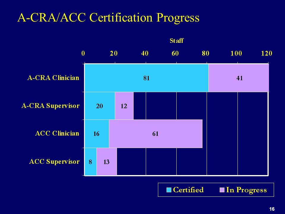 16 A-CRA/ACC Certification Progress