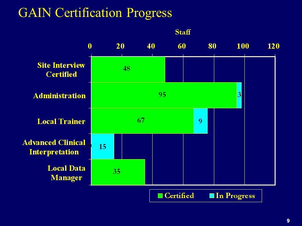 9 GAIN Certification Progress