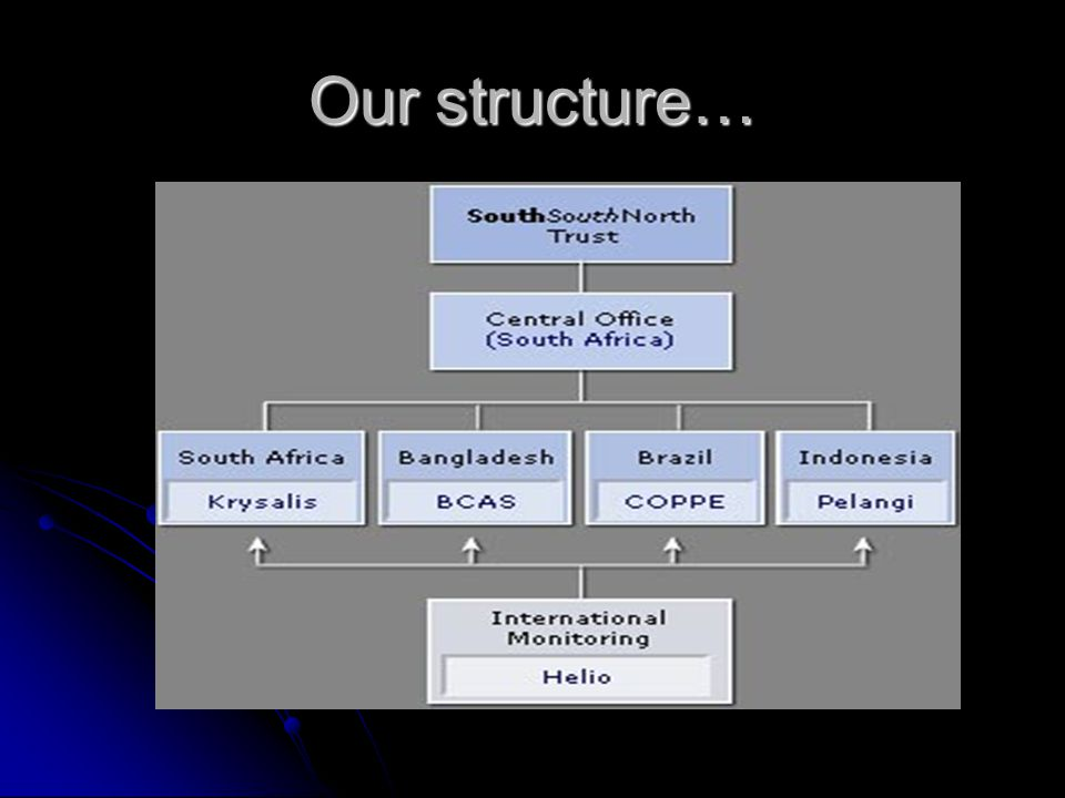 Our structure…