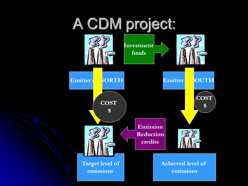 A CDM project: Emitter in NORTHEmitter in SOUTH Target level of emissions Achieved level of emissions COST $ COST $ Investment funds Emission Reductio