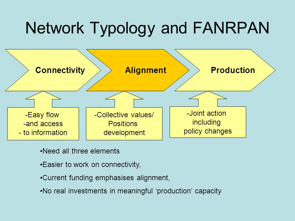Network Typology and FANRPAN Alignment Connectivity Production Need all three elements Easier to work on connectivity, Current funding emphasises alignment, No real investments in meaningful 'production' capacity -Easy flow -and access - to information -Collective values/ Positions development -Joint action including policy changes