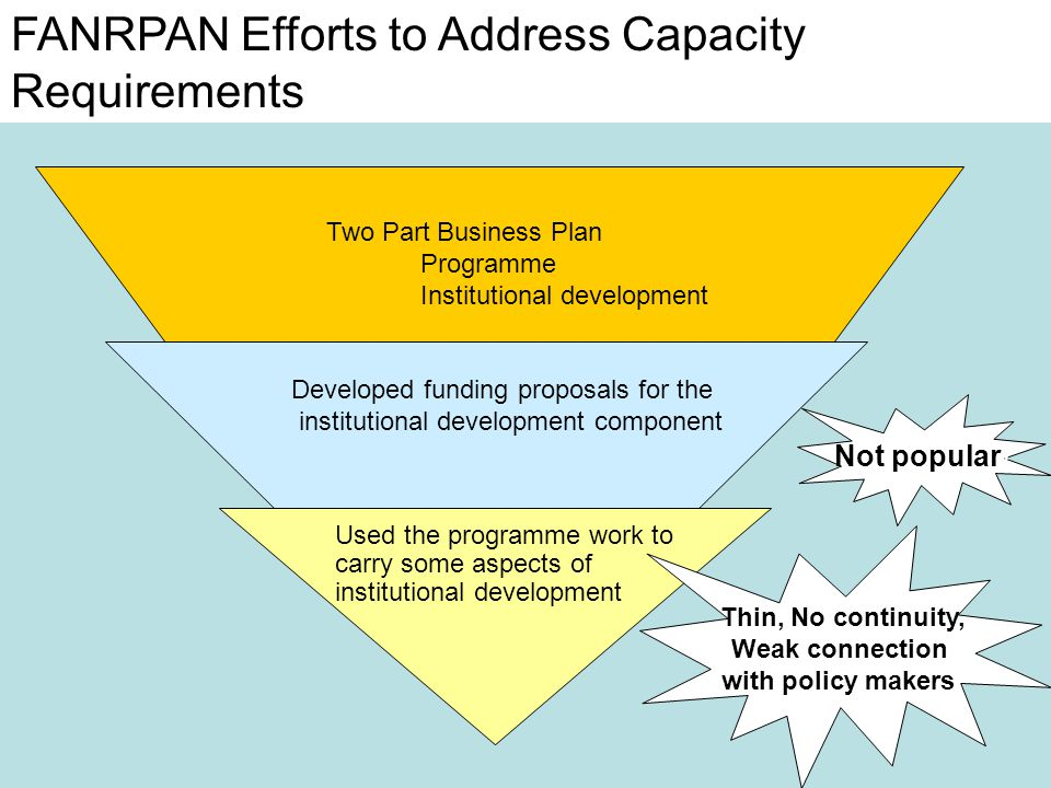 Two Part Business Plan Programme Institutional development Developed funding proposals for the institutional development component Used the programme work to carry some aspects of institutional development FANRPAN Efforts to Address Capacity Requirements Not popular.