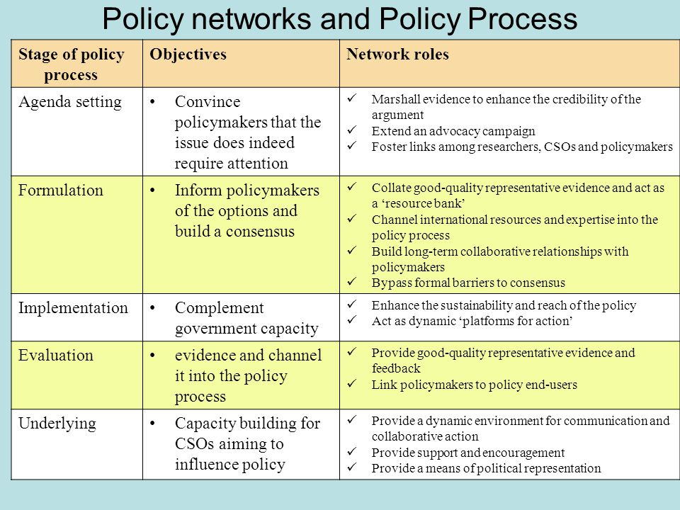 Policy networks and Policy Process Stage of policy process ObjectivesNetwork roles Agenda settingConvince policymakers that the issue does indeed require attention Marshall evidence to enhance the credibility of the argument Extend an advocacy campaign Foster links among researchers, CSOs and policymakers FormulationInform policymakers of the options and build a consensus Collate good-quality representative evidence and act as a 'resource bank' Channel international resources and expertise into the policy process Build long-term collaborative relationships with policymakers Bypass formal barriers to consensus ImplementationComplement government capacity Enhance the sustainability and reach of the policy Act as dynamic 'platforms for action' Evaluationevidence and channel it into the policy process Provide good-quality representative evidence and feedback Link policymakers to policy end-users UnderlyingCapacity building for CSOs aiming to influence policy Provide a dynamic environment for communication and collaborative action Provide support and encouragement Provide a means of political representation
