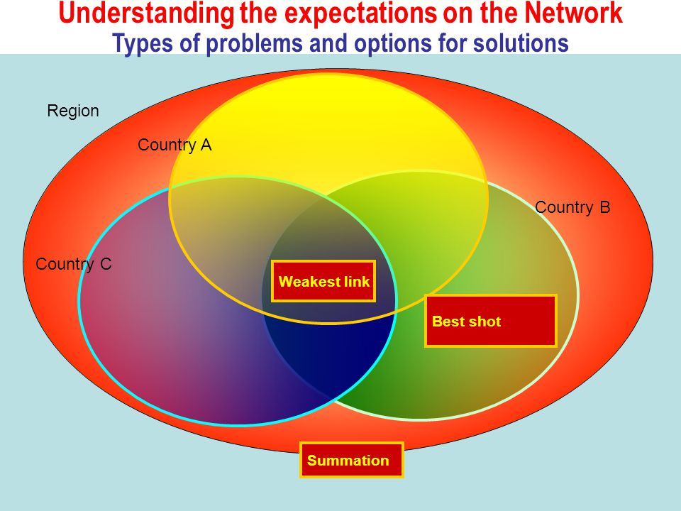 Understanding the expectations on the Network Types of problems and options for solutions Summation Weakest link Best shot Region Country A Country C Country B