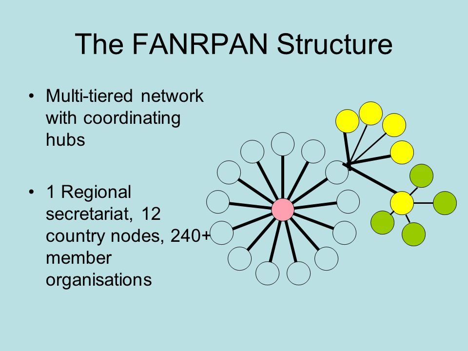 The FANRPAN Structure Multi-tiered network with coordinating hubs 1 Regional secretariat, 12 country nodes, 240+ member organisations