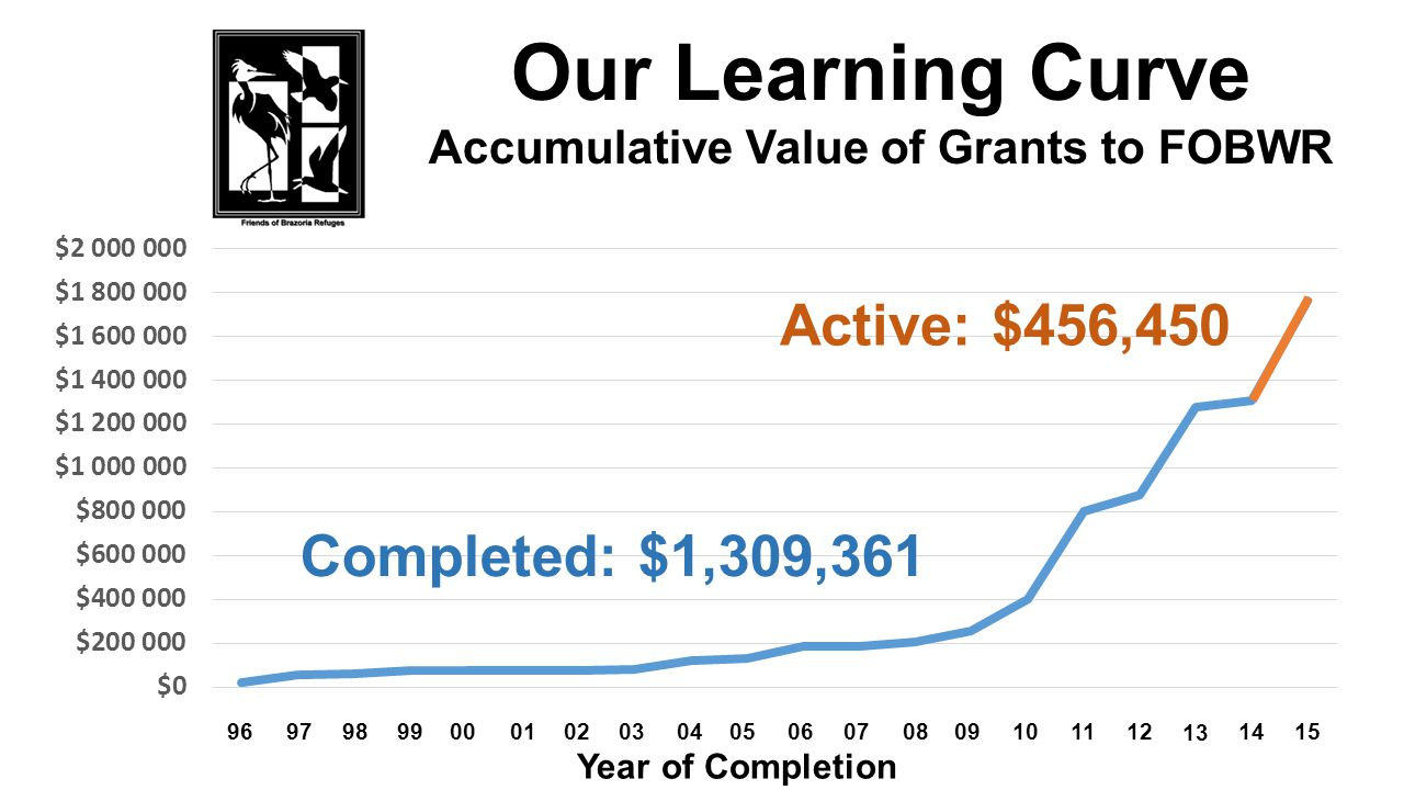 Our Learning Curve Accumulative Value of Grants to FOBWR 12 96979899000102030405060708091011 Completed: $1,309,361 Year of Completion 15 14 13 Active: