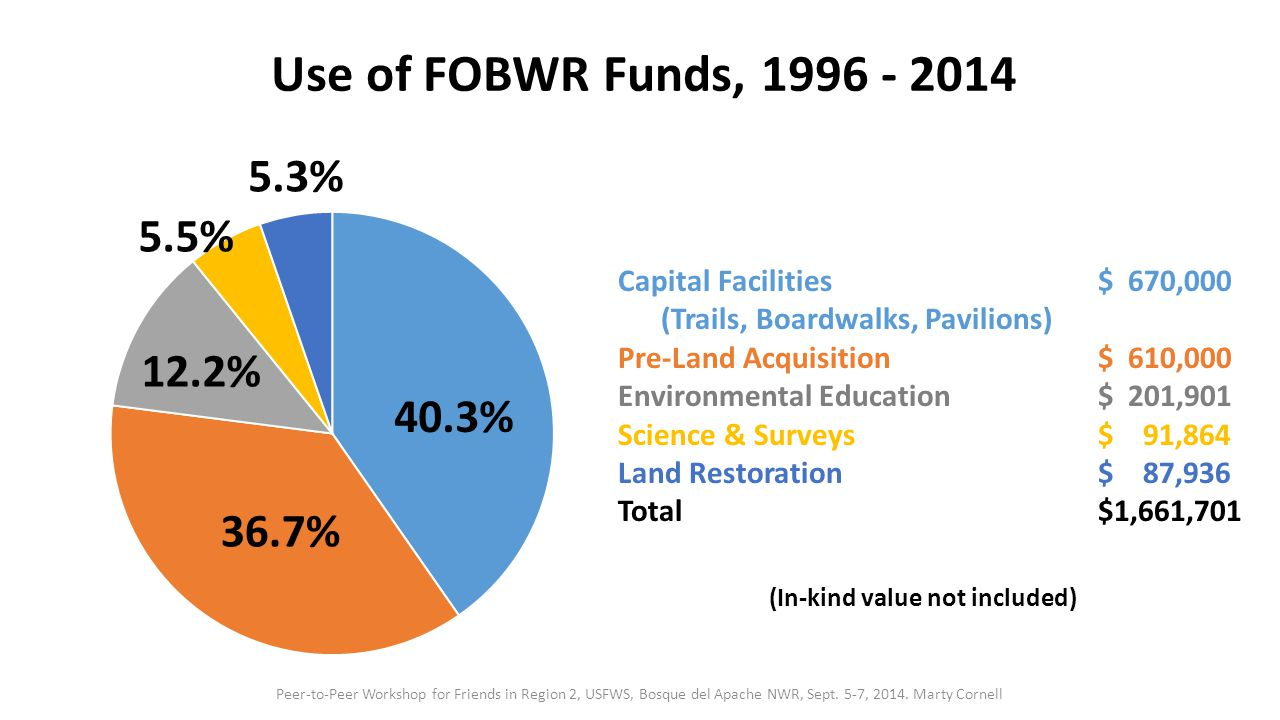 Use of FOBWR Funds, 1996 - 2014 Capital Facilities$ 670,000 (Trails, Boardwalks, Pavilions) Pre-Land Acquisition$ 610,000 Environmental Education$ 201,901 Science & Surveys$ 91,864 Land Restoration$ 87,936 Total$1,661,701 40.3% 36.7% 12.2% 5.5% 5.3% (In-kind value not included) Peer-to-Peer Workshop for Friends in Region 2, USFWS, Bosque del Apache NWR, Sept.
