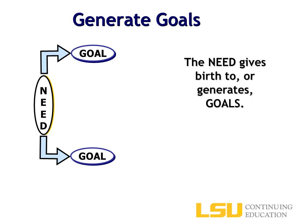 Generate Goals The NEED gives birth to, or generates, GOALS. GOAL NEEDNEED