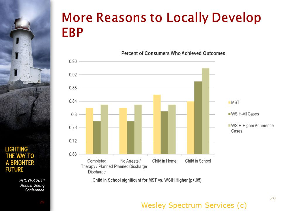 PCCYFS 2012 Annual Spring Conference 29 More Reasons to Locally Develop EBP Wesley Spectrum Services (c) 29