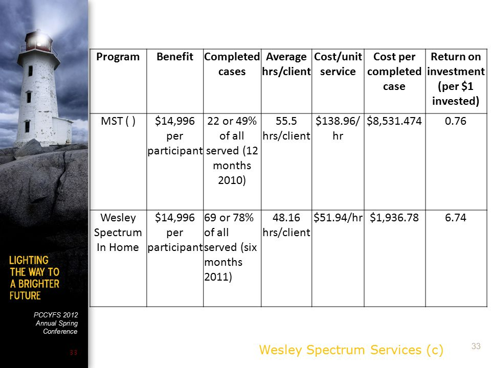PCCYFS 2012 Annual Spring Conference 33 Wesley Spectrum Services (c) ProgramBenefitCompleted cases Average hrs/client Cost/unit service Cost per compl
