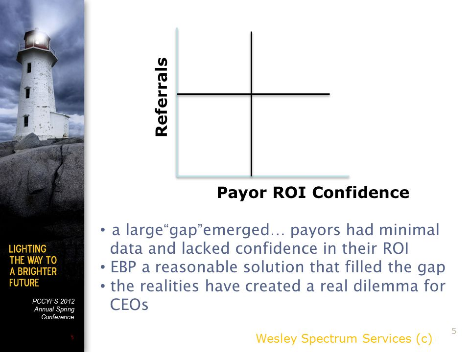 PCCYFS 2012 Annual Spring Conference 5 Wesley Spectrum Services (c) 5 Payor ROI Confidence Referrals a large gap emerged… payors had minimal data and lacked confidence in their ROI EBP a reasonable solution that filled the gap the realities have created a real dilemma for CEOs