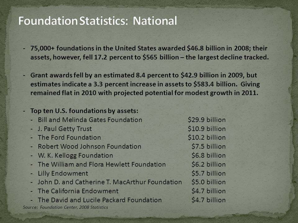 -75,000+ foundations in the United States awarded $46.8 billion in 2008; their assets, however, fell 17.2 percent to $565 billion – the largest decline tracked.