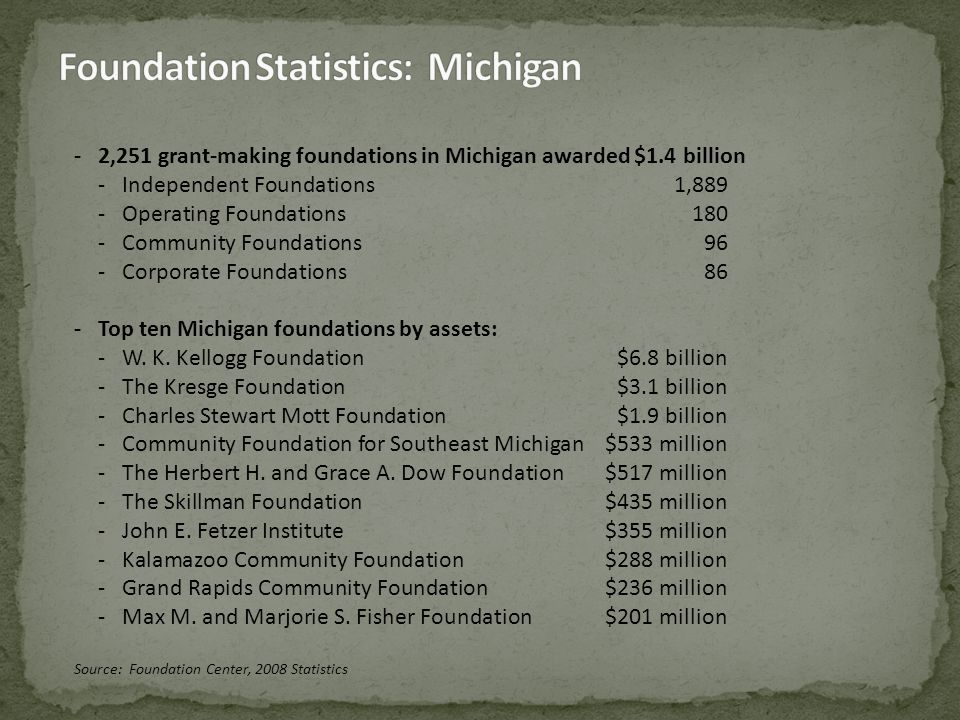 -Led by the Gates Foundation, foundations in the Western United States provided the largest share of grant dollars in 2008 ($9.1 billion) followed by foundations in the Northeast ($6.4 billion), the South ($4.8 billion), and the Midwest ($4.7 billion).