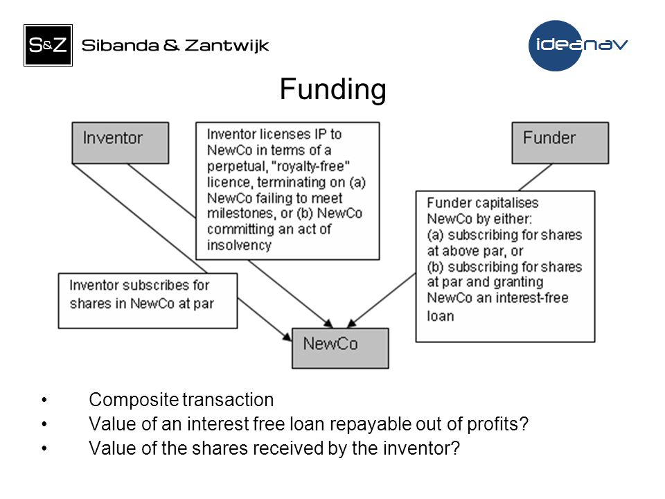 Funding Composite transaction Value of an interest free loan repayable out of profits.