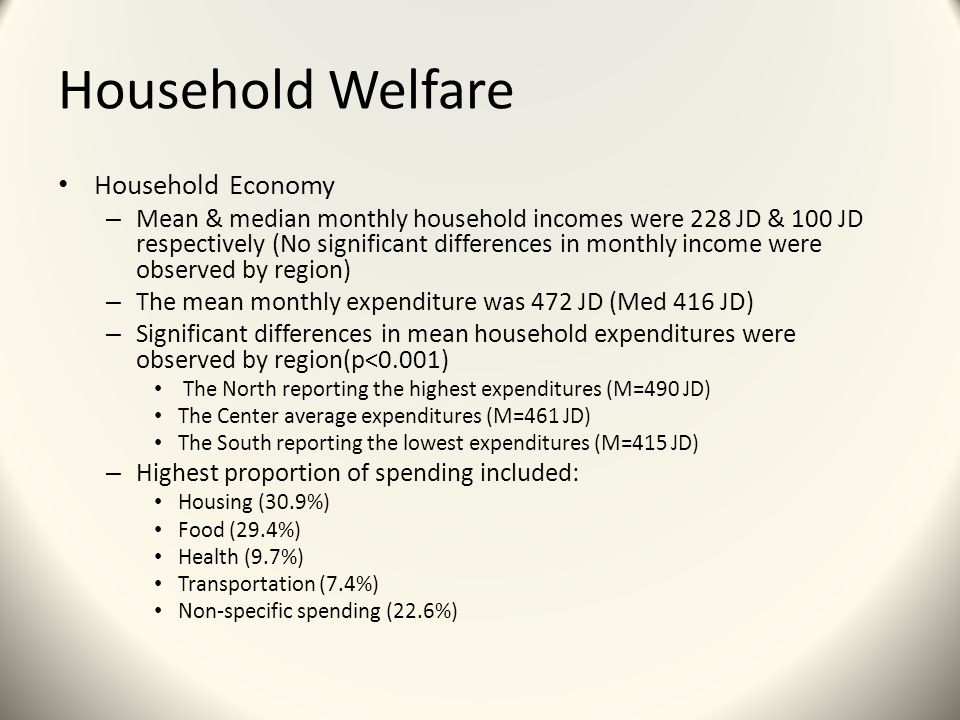 Household Welfare Household Economy – Mean & median monthly household incomes were 228 JD & 100 JD respectively (No significant differences in monthly income were observed by region) – The mean monthly expenditure was 472 JD (Med 416 JD) – Significant differences in mean household expenditures were observed by region(p<0.001) The North reporting the highest expenditures (M=490 JD) The Center average expenditures (M=461 JD) The South reporting the lowest expenditures (M=415 JD) – Highest proportion of spending included: Housing (30.9%) Food (29.4%) Health (9.7%) Transportation (7.4%) Non-specific spending (22.6%)