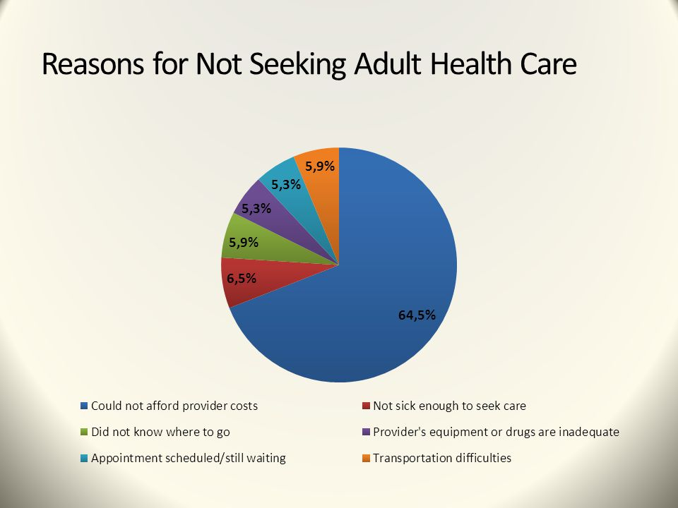 Reasons for Not Seeking Adult Health Care