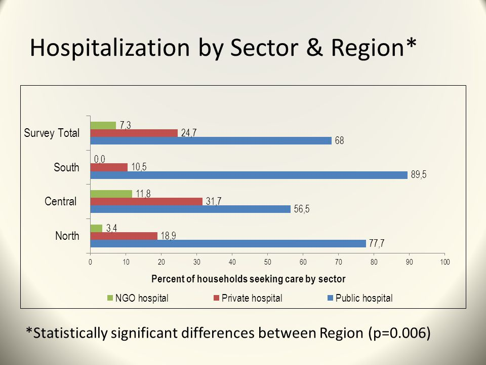 Hospitalization by Sector & Region* *Statistically significant differences between Region (p=0.006)