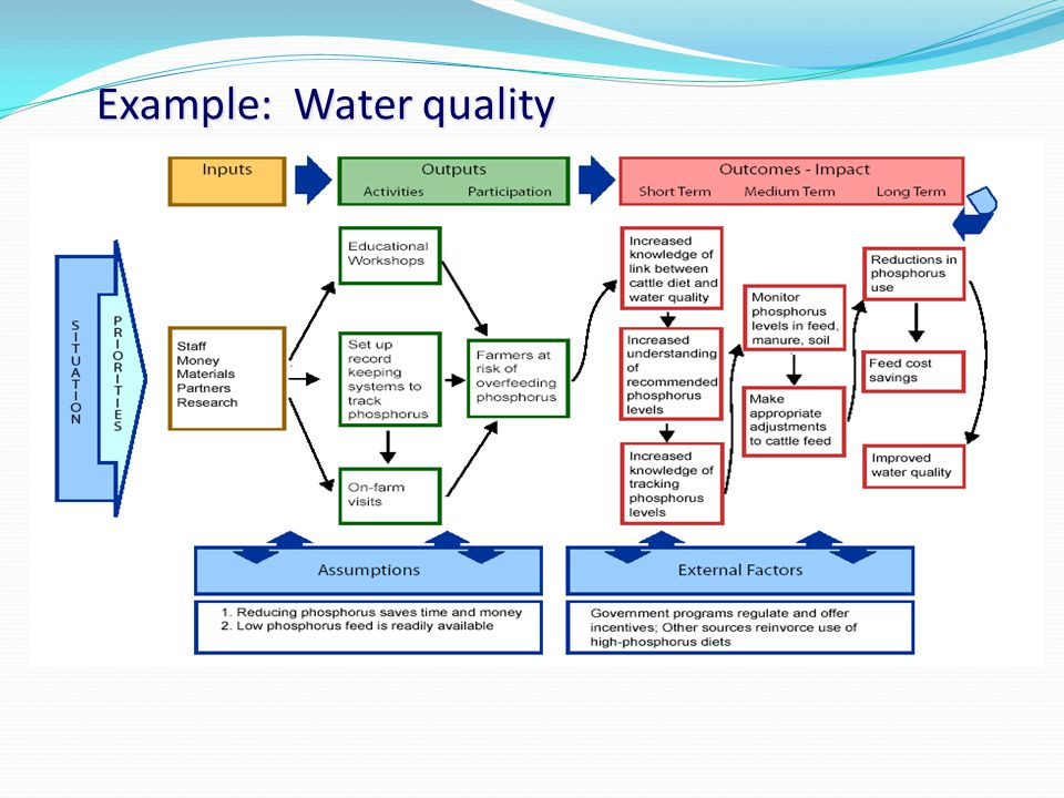 Example: Water quality