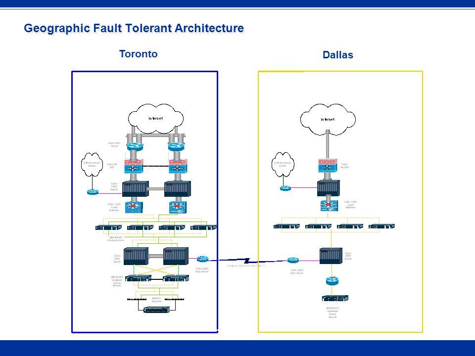 Geographic Fault Tolerant Architecture Toronto Dallas