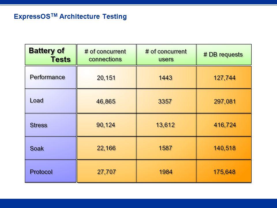 ExpressOS TM Architecture Testing