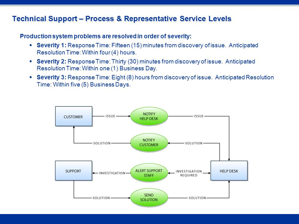 Technical Support – Process & Representative Service Levels Production system problems are resolved in order of severity:  Severity 1: Response Time: Fifteen (15) minutes from discovery of issue.