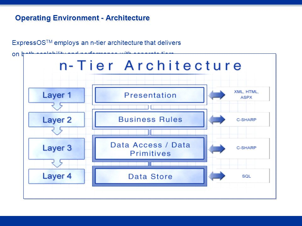 Operating Environment - Architecture ExpressOS TM employs an n-tier architecture that delivers on both scalability and performance with separate tiers.
