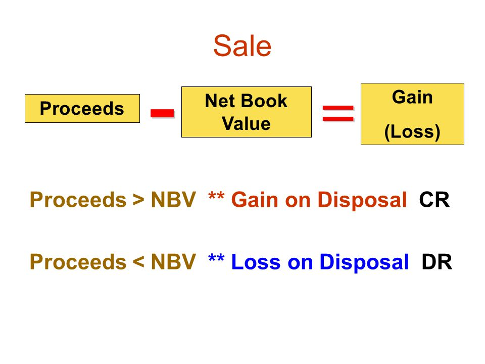 Sale Proceeds > NBV ** Gain on Disposal CR Proceeds < NBV ** Loss on Disposal DR Proceeds Net Book Value Gain (Loss) Proceeds Net Book Value Proceeds
