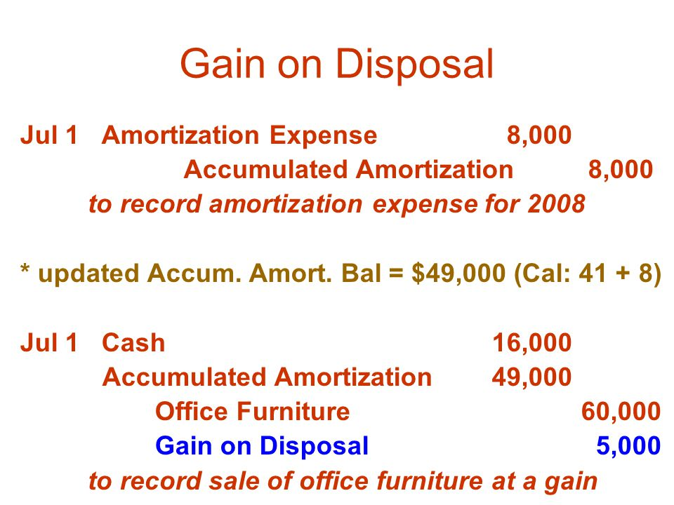 Gain on Disposal Jul 1 Amortization Expense 8,000 Accumulated Amortization 8,000 to record amortization expense for 2008 * updated Accum.