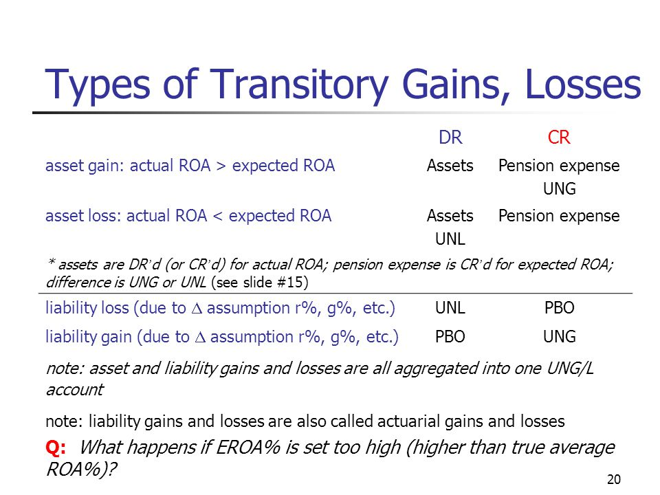 20 Types of Transitory Gains, Losses DRCR asset gain: actual ROA > expected ROAAssetsPension expense UNG asset loss: actual ROA < expected ROAAssets UNL Pension expense * assets are DR ' d (or CR ' d) for actual ROA; pension expense is CR ' d for expected ROA; difference is UNG or UNL (see slide #15) liability loss (due to  assumption r%, g%, etc.) UNLPBO liability gain (due to  assumption r%, g%, etc.) PBOUNG note: asset and liability gains and losses are all aggregated into one UNG/L account note: liability gains and losses are also called actuarial gains and losses Q: What happens if EROA% is set too high (higher than true average ROA%)?