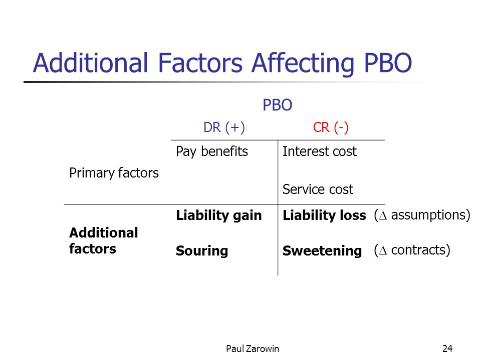Paul Zarowin24 Additional Factors Affecting PBO PBO DR (+)CR (-) Primary factors Pay benefitsInterest cost Service cost Additional factors Liability gainLiability loss SouringSweetening (  assumptions) (  contracts)