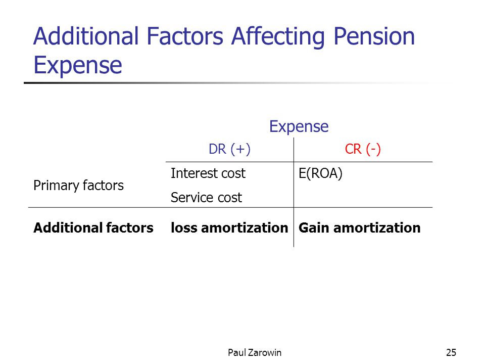 Paul Zarowin25 Additional Factors Affecting Pension Expense Expense DR (+)CR (-) Primary factors Interest costE(ROA) Service cost Additional factorsloss amortizationGain amortization