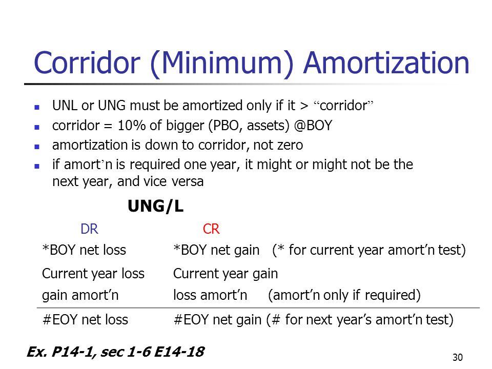 "30 Corridor (Minimum) Amortization UNL or UNG must be amortized only if it > "" corridor "" corridor = 10% of bigger (PBO, assets) @BOY amortization is"