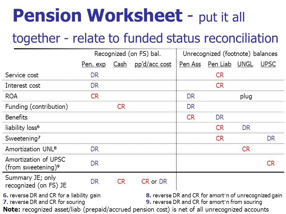 Pension Worksheet - put it all together - relate to funded status reconciliation Recognized (on FS) bal.Unrecognized (footnote) balances Pen.