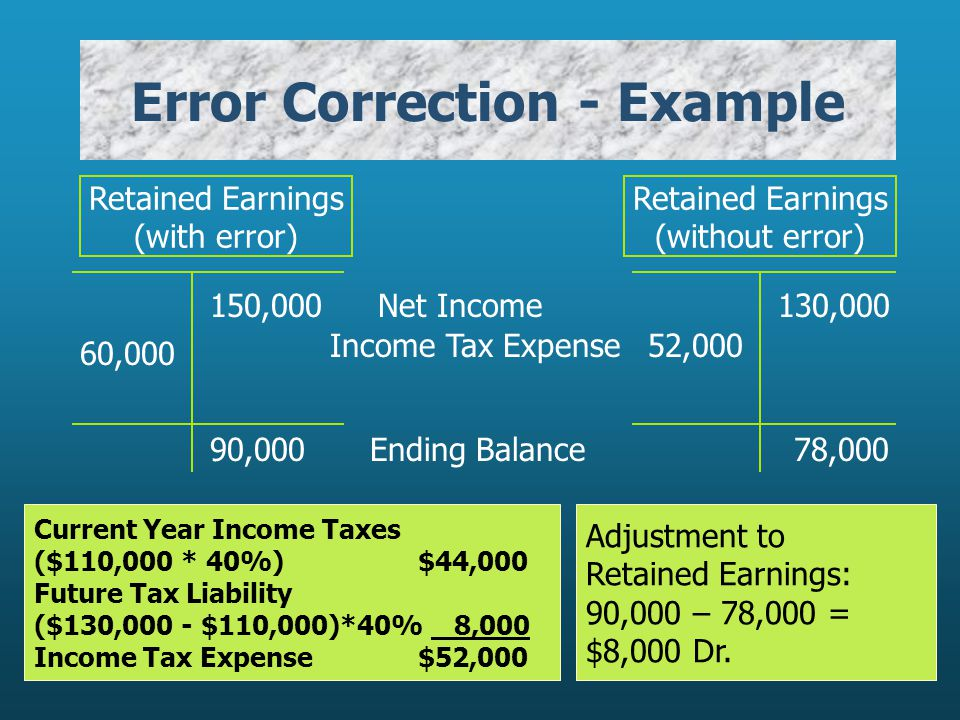 Error Correction - Example Retained Earnings (with error) Retained Earnings (without error) 150,000130,000Net Income Current Year Income Taxes ($110,0