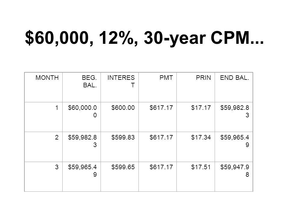 $60,000, 12%, 30-year CPM... MONTHBEG. BAL. INTERES T PMTPRINEND BAL.