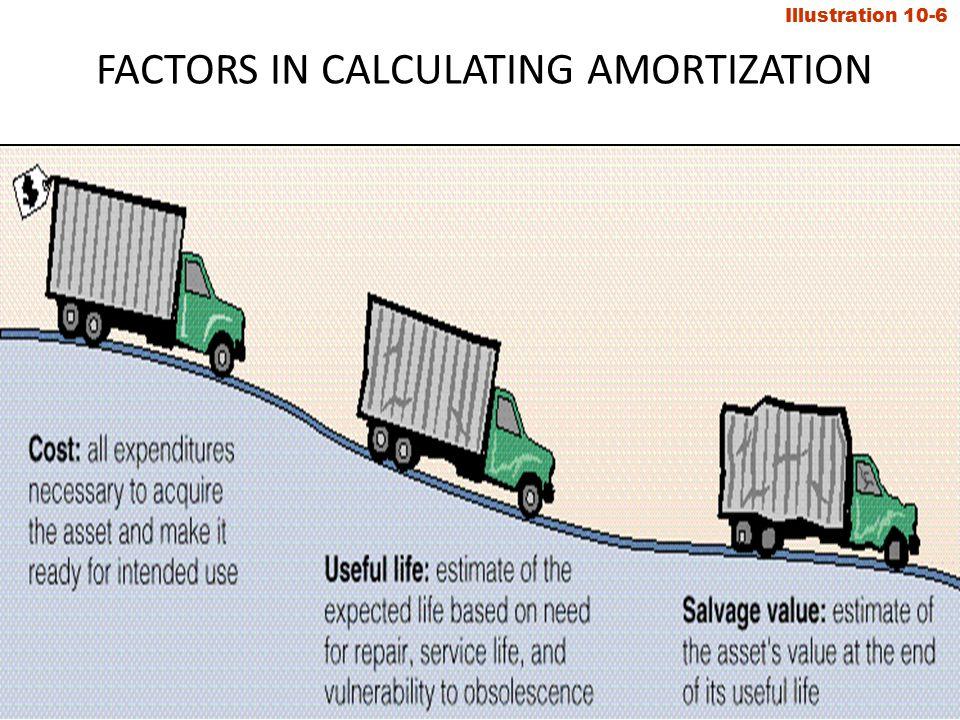 AMORTIZATION METHODS Three methods of recognizing amortization are: 1.