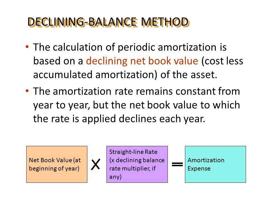 AMORTIZATIONAMORTIZATION The units-of-activity method is generally used to calculate amortization, because periodic amortization generally is a function of the units extracted during the year.