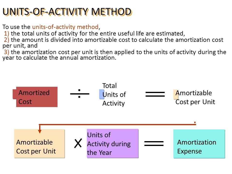 UNITS-OF-ACTIVITY METHOD To use the units-of-activity method, 1) the total units of activity for the entire useful life are estimated, 2) the amount is divided into amortizable cost to calculate the amortization cost per unit, and 3) the amortization cost per unit is then applied to the units of activity during the year to calculate the annual amortization.