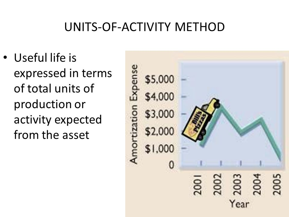 If annual amortization is inadequate or excessive, a change in the periodic amount should be made.