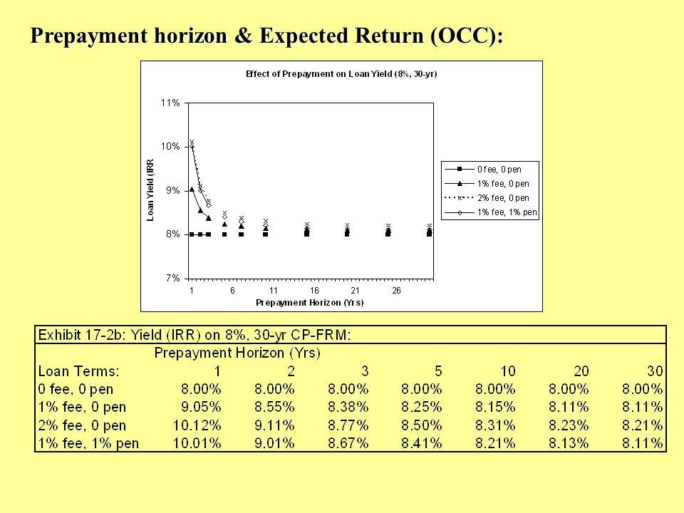 Prepayment horizon & Expected Return (OCC):