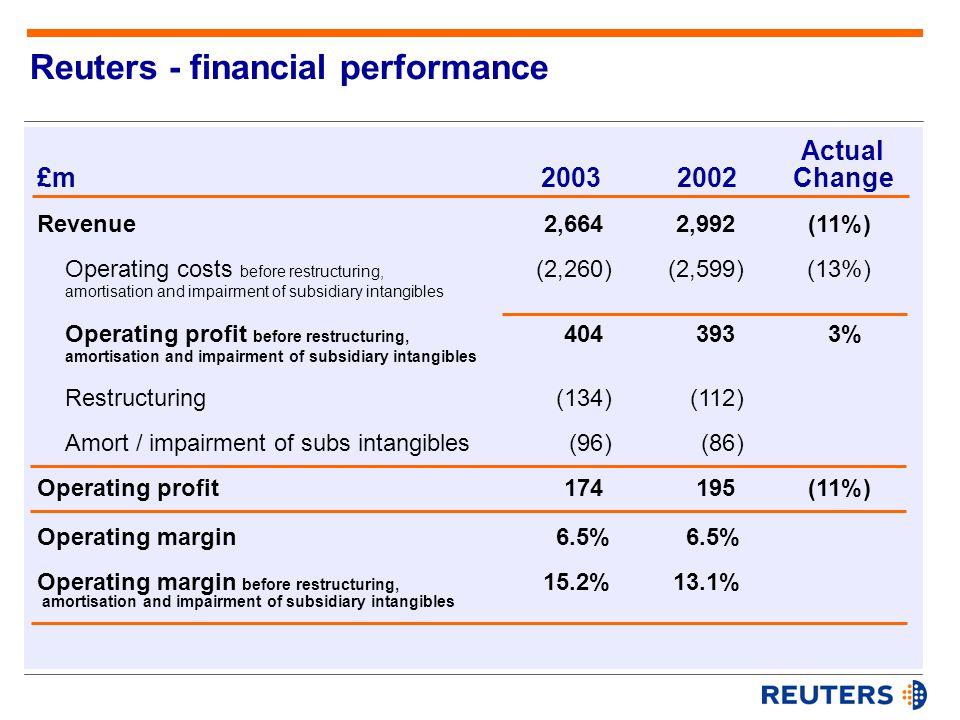 Operating profit Affiliates / investment income Net interest Amort / impairment of affiliate intangibles Disposals Profit before taxation £m20032002 EPS EPS before amortisation, impairments & disposals Dividend 174 (28) (34) (20) 3 95 195 (61) (26) (201) (30) (123) 5.0p 11.8p 10.0p (12.5p) 10.8p 10.0p (11%) 9% Actual Change Reuters - financial performance