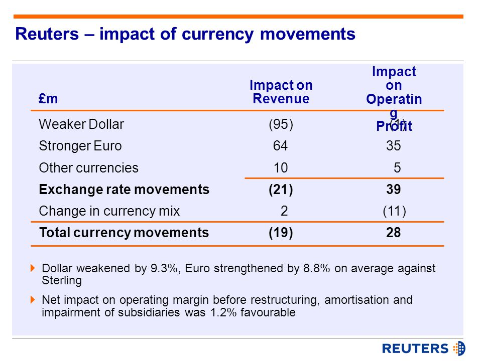 Reuters – impact of currency movements (1) 35 5 39 (11) 28  Dollar weakened by 9.3%, Euro strengthened by 8.8% on average against Sterling  Net impact on operating margin before restructuring, amortisation and impairment of subsidiaries was 1.2% favourable £m Impact on Revenue Impact on Operatin g Profit Weaker Dollar Stronger Euro Other currencies Exchange rate movements Change in currency mix Total currency movements (95) 64 10 (21) 2 (19)