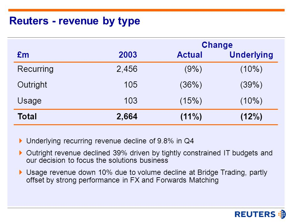  Underlying recurring revenue decline of 9.8% in Q4  Outright revenue declined 39% driven by tightly constrained IT budgets and our decision to focus the solutions business  Usage revenue down 10% due to volume decline at Bridge Trading, partly offset by strong performance in FX and Forwards Matching £mActual Change Underlying2003 Recurring Outright Usage Total 2,456 105 103 2,664 (9%) (36%) (15%) (11%) (10%) (39%) (10%) (12%) Reuters - revenue by type
