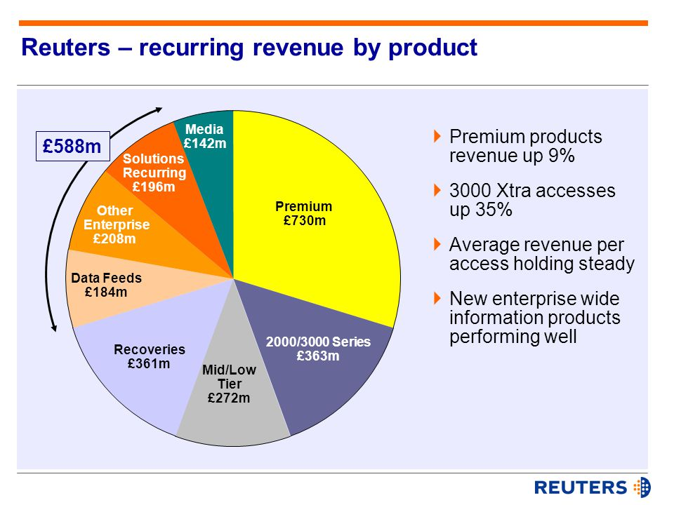  Premium products revenue up 9%  3000 Xtra accesses up 35%  Average revenue per access holding steady  New enterprise wide information products performing well Other Enterprise £208m Data Feeds £184m Recoveries £361m Mid/Low Tier £272m 2000/3000 Series £363m Premium £730m Solutions Recurring £196m Media £142m Reuters – recurring revenue by product £588m
