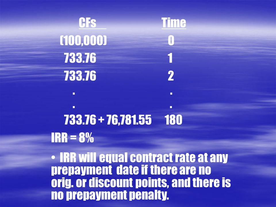 CFsTime (100,000) 0 733.76 1 733.76 2..