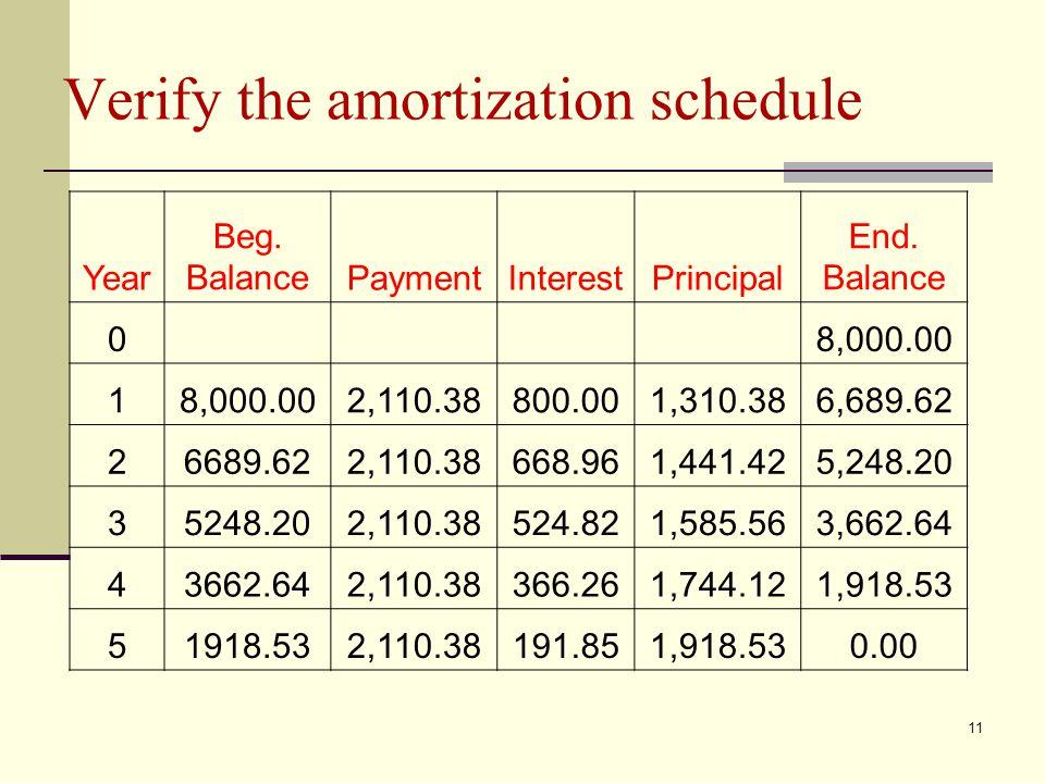 11 Verify the amortization schedule Year Beg. BalancePaymentInterestPrincipal End.
