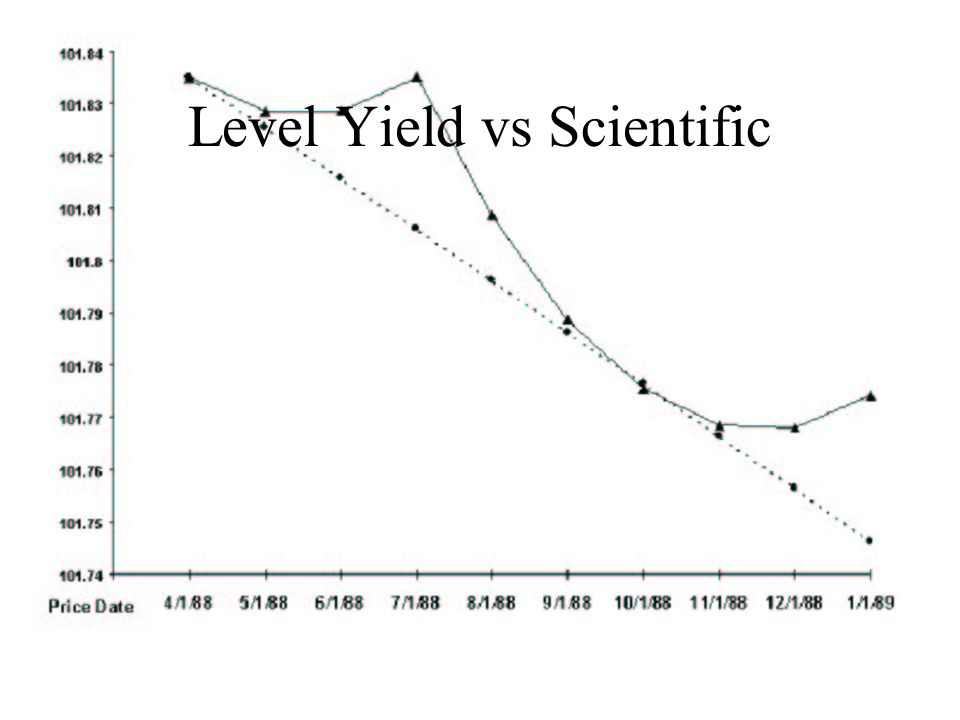 Level Yield vs Scientific