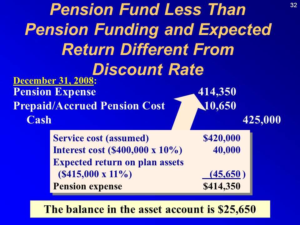 32 December 31, 2008: Pension Expense414,350 Prepaid/Accrued Pension Cost10,650 Cash425,000 The balance in the asset account is $25,650 Pension Fund L
