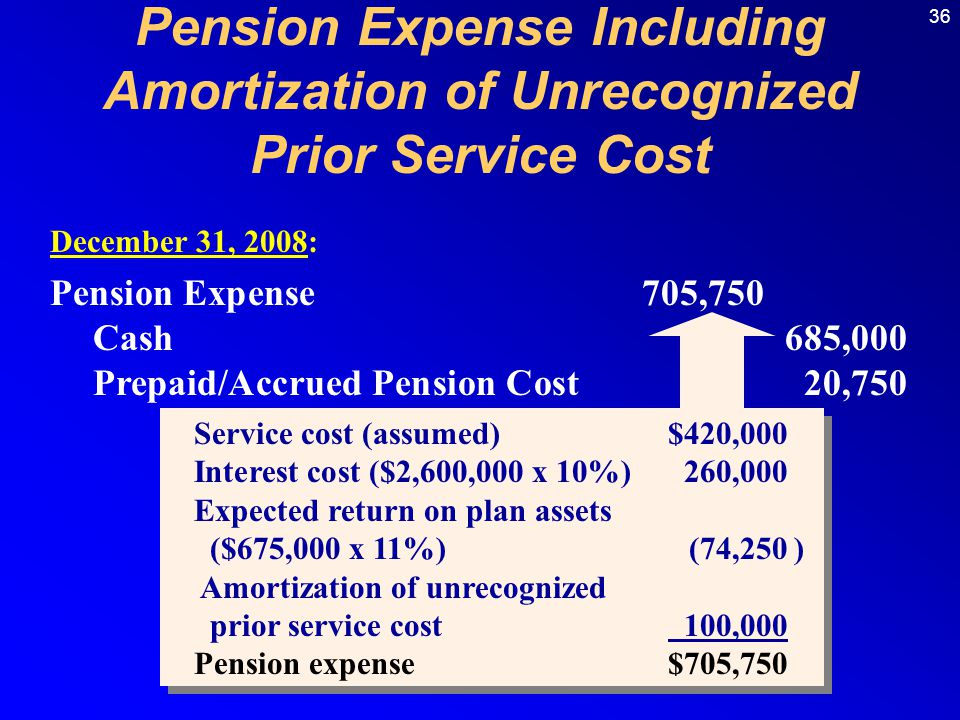 36 Pension Expense705,750 Cash 685,000 Prepaid/Accrued Pension Cost20,750 December 31, 2008: Service cost (assumed)$420,000 Interest cost ($2,600,000