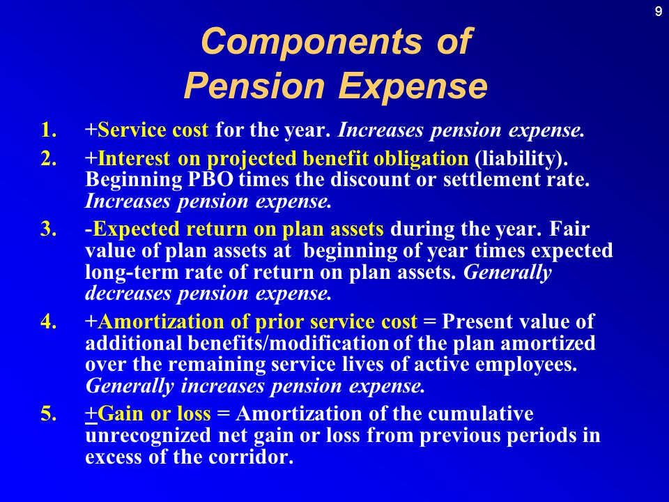 30 December 31, 2009: Pension Expense435,650 Cash415,000 Prepaid/Accrued Pension Cost20,650 The balance in the liability account is $57,150 ($15,000 + $21,500 + $20,650) Pension Expense Greater Than Funding Service cost (from actuary)$432,000 Interest cost ($840,000 x 10%)84,000 Expected return on plan assets ($803,500 x 10%) (80,350) Pension expense$435,650 Service cost (from actuary)$432,000 Interest cost ($840,000 x 10%)84,000 Expected return on plan assets ($803,500 x 10%) (80,350) Pension expense$435,650